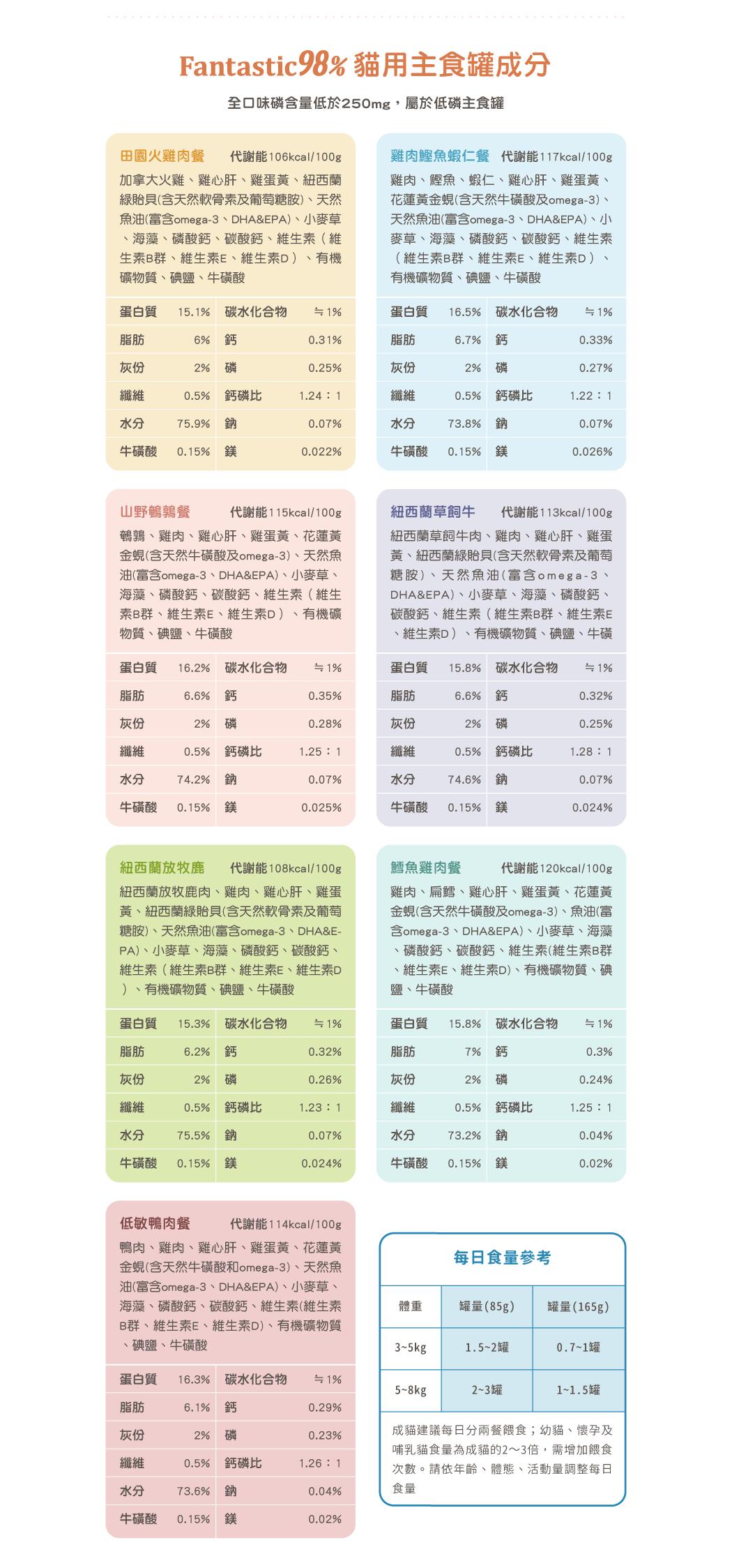 貓用98%鮮肉無膠主食罐 80G&165G 03.png